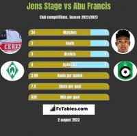 Jens Stage vs Abu Francis h2h player stats