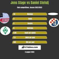 Jens Stage vs Daniel Stefulj h2h player stats