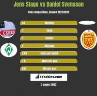 Jens Stage vs Daniel Svensson h2h player stats