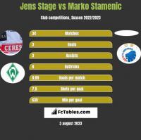 Jens Stage vs Marko Stamenic h2h player stats