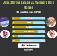 Jens Stryger Larsen vs Alejandro Daro Gomez h2h player stats