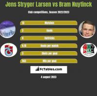 Jens Stryger Larsen vs Bram Nuytinck h2h player stats