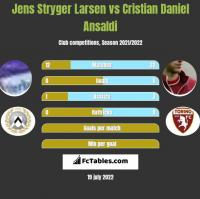 Jens Stryger Larsen vs Cristian Ansaldi h2h player stats