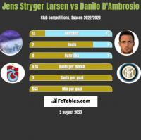 Jens Stryger Larsen vs Danilo D'Ambrosio h2h player stats