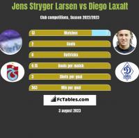 Jens Stryger Larsen vs Diego Laxalt h2h player stats