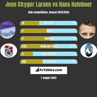 Jens Stryger Larsen vs Hans Hateboer h2h player stats
