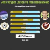 Jens Stryger Larsen vs Ivan Radovanovic h2h player stats