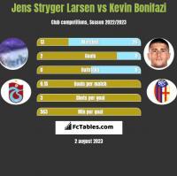 Jens Stryger Larsen vs Kevin Bonifazi h2h player stats
