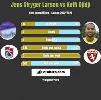 Jens Stryger Larsen vs Koffi Djidji h2h player stats