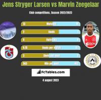 Jens Stryger Larsen vs Marvin Zeegelaar h2h player stats