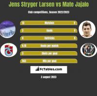 Jens Stryger Larsen vs Mate Jajalo h2h player stats