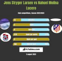 Jens Stryger Larsen vs Nahuel Molina Lucero h2h player stats
