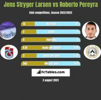 Jens Stryger Larsen vs Roberto Pereyra h2h player stats