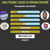Jens Stryger Larsen vs Stefano Denswil h2h player stats