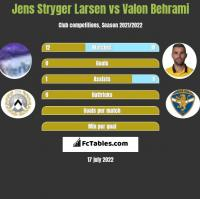 Jens Stryger Larsen vs Valon Behrami h2h player stats