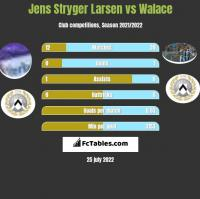Jens Stryger Larsen vs Walace h2h player stats