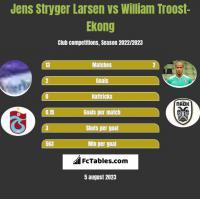 Jens Stryger Larsen vs William Troost-Ekong h2h player stats