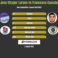 Jens Stryger Larsen vs Francesco Cassata h2h player stats