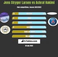 Jens Stryger Larsen vs Achraf Hakimi h2h player stats