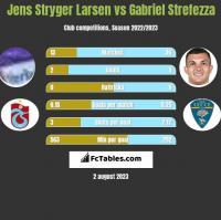 Jens Stryger Larsen vs Gabriel Strefezza h2h player stats