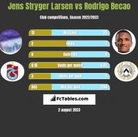 Jens Stryger Larsen vs Rodrigo Becao h2h player stats