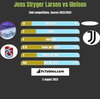 Jens Stryger Larsen vs Gleison h2h player stats