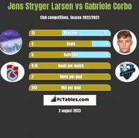 Jens Stryger Larsen vs Gabriele Corbo h2h player stats