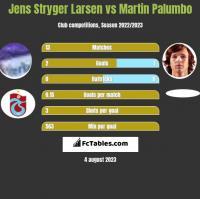 Jens Stryger Larsen vs Martin Palumbo h2h player stats