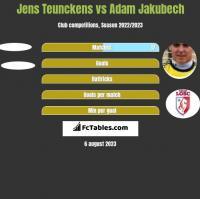 Jens Teunckens vs Adam Jakubech h2h player stats