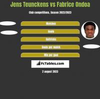 Jens Teunckens vs Fabrice Ondoa h2h player stats