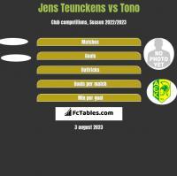 Jens Teunckens vs Tono h2h player stats