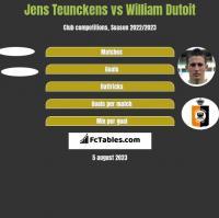 Jens Teunckens vs William Dutoit h2h player stats