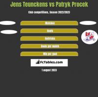 Jens Teunckens vs Patryk Procek h2h player stats