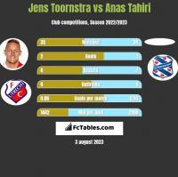 Jens Toornstra vs Anas Tahiri h2h player stats