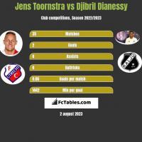Jens Toornstra vs Djibril Dianessy h2h player stats