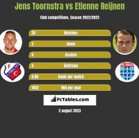 Jens Toornstra vs Etienne Reijnen h2h player stats