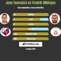 Jens Toornstra vs Fredrik Midtsjoe h2h player stats