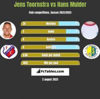 Jens Toornstra vs Hans Mulder h2h player stats
