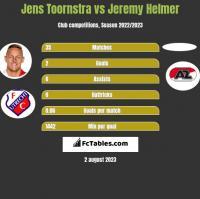 Jens Toornstra vs Jeremy Helmer h2h player stats