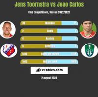 Jens Toornstra vs Joao Carlos h2h player stats