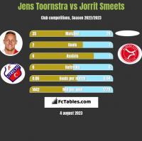 Jens Toornstra vs Jorrit Smeets h2h player stats