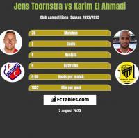 Jens Toornstra vs Karim El Ahmadi h2h player stats