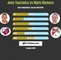 Jens Toornstra vs Mark Diemers h2h player stats