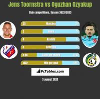 Jens Toornstra vs Oguzhan Ozyakup h2h player stats