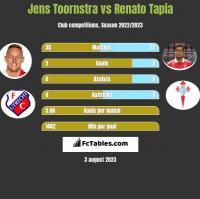 Jens Toornstra vs Renato Tapia h2h player stats