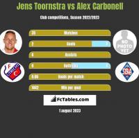 Jens Toornstra vs Alex Carbonell h2h player stats
