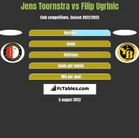 Jens Toornstra vs Filip Ugrinic h2h player stats