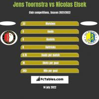 Jens Toornstra vs Nicolas Elsek h2h player stats
