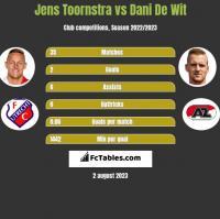 Jens Toornstra vs Dani De Wit h2h player stats