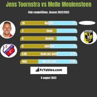 Jens Toornstra vs Melle Meulensteen h2h player stats